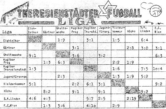 Spielplan der Fußball-Liga in Theresienstadt, © Pamatnik Terezin